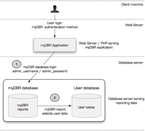 Installing the myDBR application