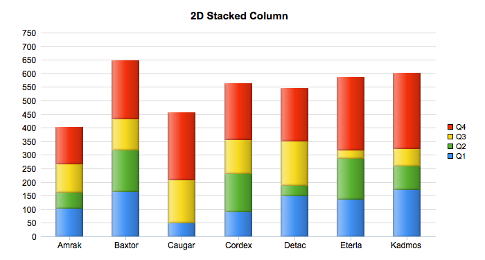 2D Stacked Column