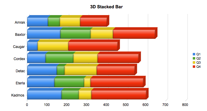 3D Stacked Bar