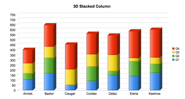 3D Stacked Column