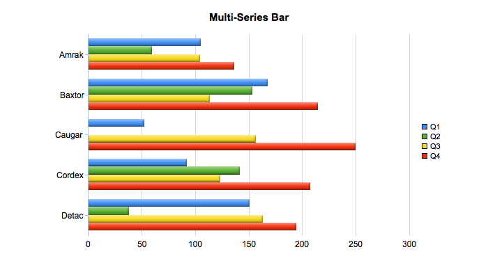 Multi Series 2D Bar