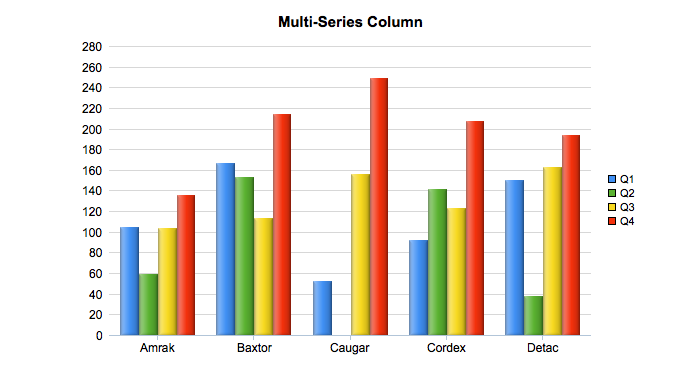 Multi Series 2D Column