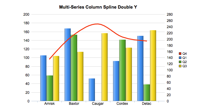 Multiseries Column Spline DY
