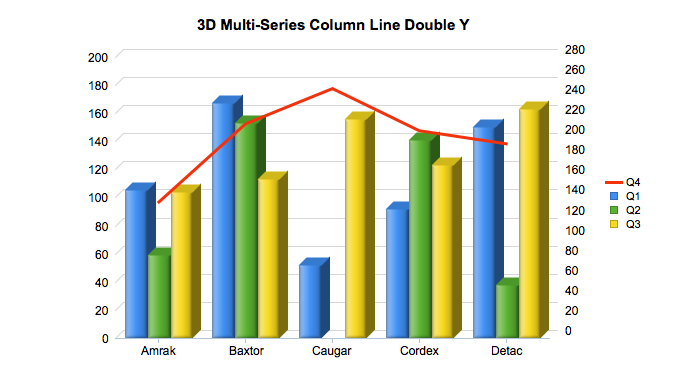 Multiseries Column Spline DY 3D