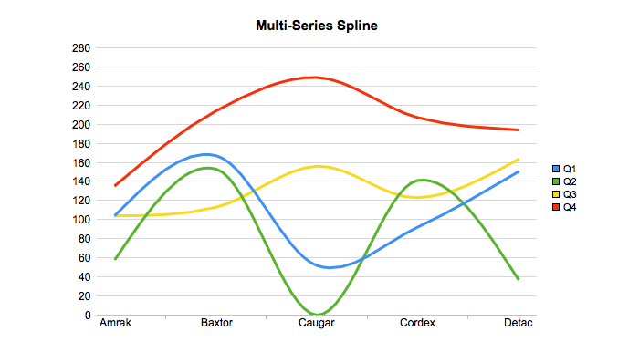 Multi Series Spline